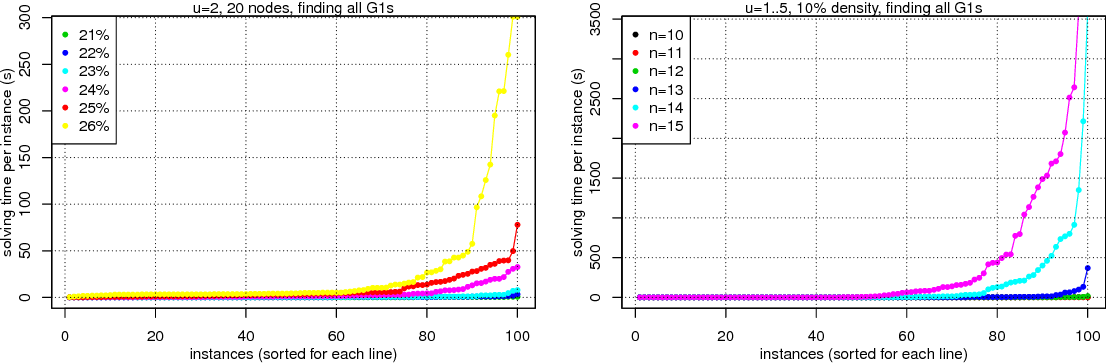 Figure 3 for Causal Discovery from Subsampled Time Series Data by Constraint Optimization
