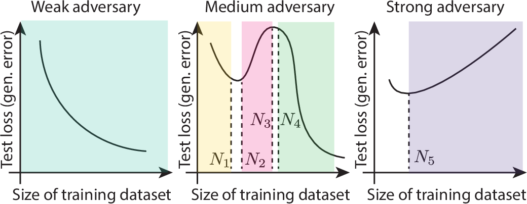 Figure 1 for The Curious Case of Adversarially Robust Models: More Data Can Help, Double Descend, or Hurt Generalization