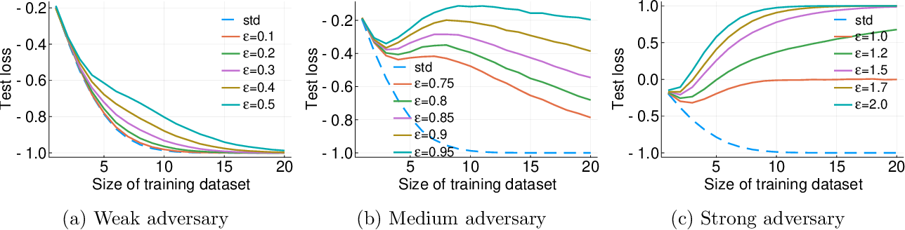 Figure 2 for The Curious Case of Adversarially Robust Models: More Data Can Help, Double Descend, or Hurt Generalization