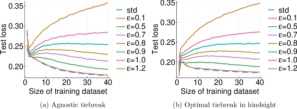 Figure 3 for The Curious Case of Adversarially Robust Models: More Data Can Help, Double Descend, or Hurt Generalization