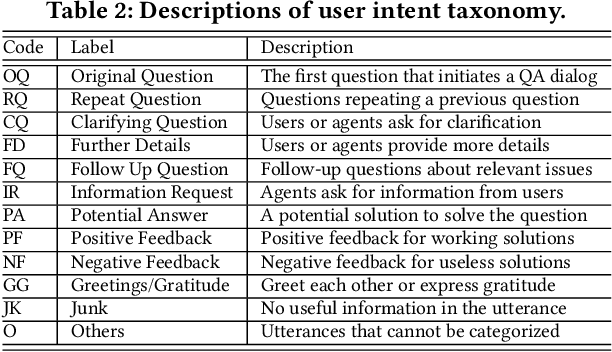 Figure 3 for IART: Intent-aware Response Ranking with Transformers in Information-seeking Conversation Systems