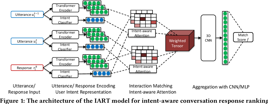 Figure 2 for IART: Intent-aware Response Ranking with Transformers in Information-seeking Conversation Systems