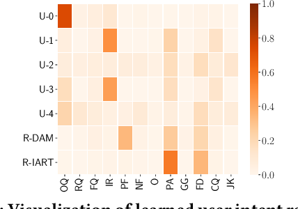 Figure 4 for IART: Intent-aware Response Ranking with Transformers in Information-seeking Conversation Systems