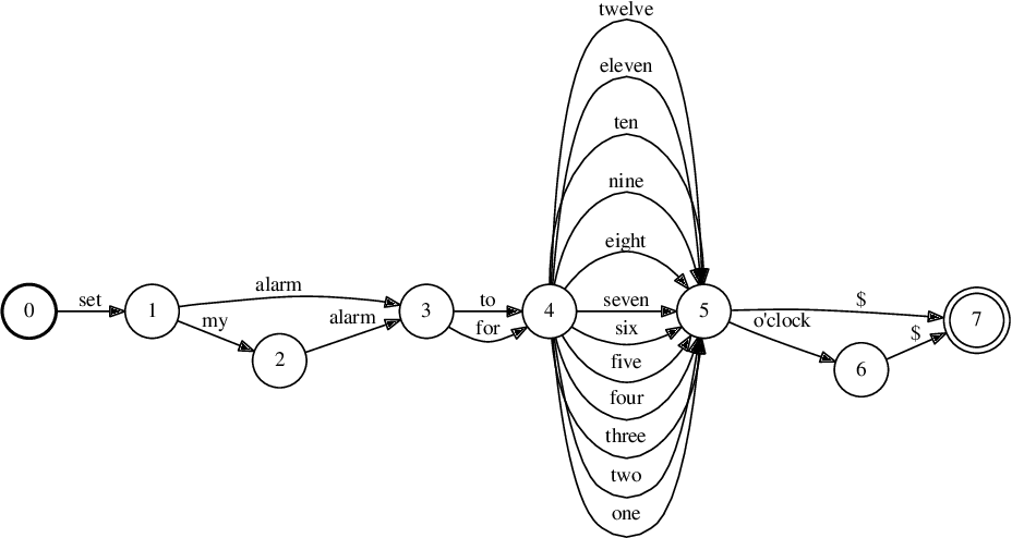 Figure 1 for Approximating probabilistic models as weighted finite automata