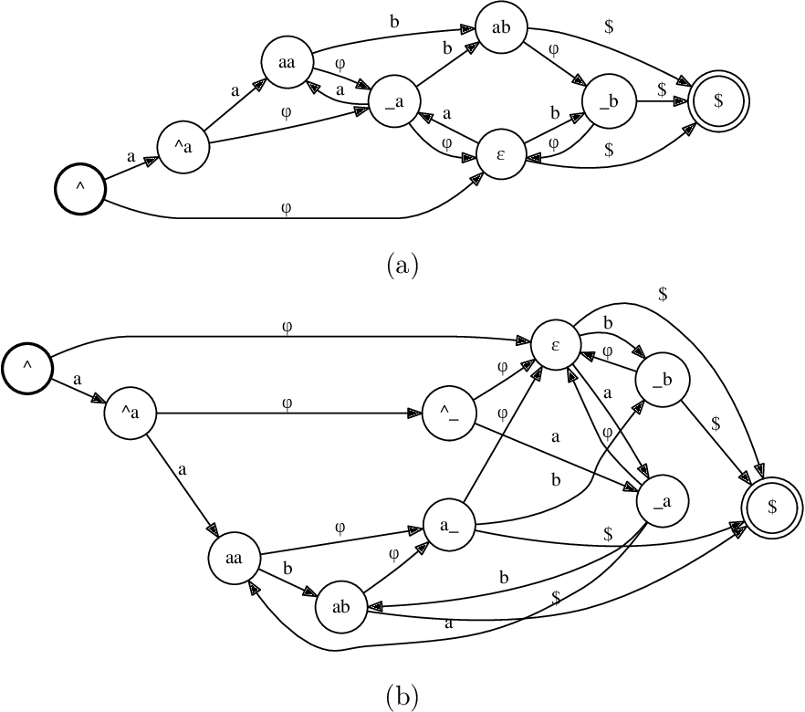 Figure 3 for Approximating probabilistic models as weighted finite automata