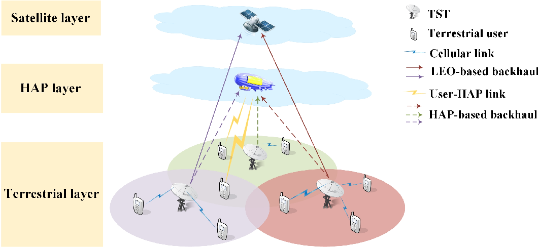 Figure 1 for Integrated Satellite-HAP-Terrestrial Networks for Dual-Band Connectivity