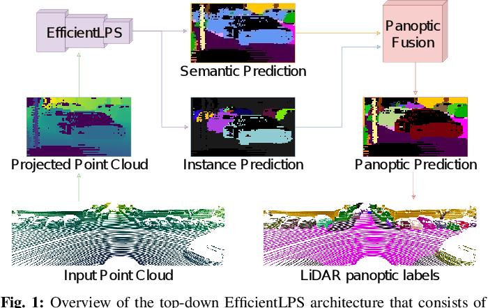 Figure 1 for EfficientLPS: Efficient LiDAR Panoptic Segmentation