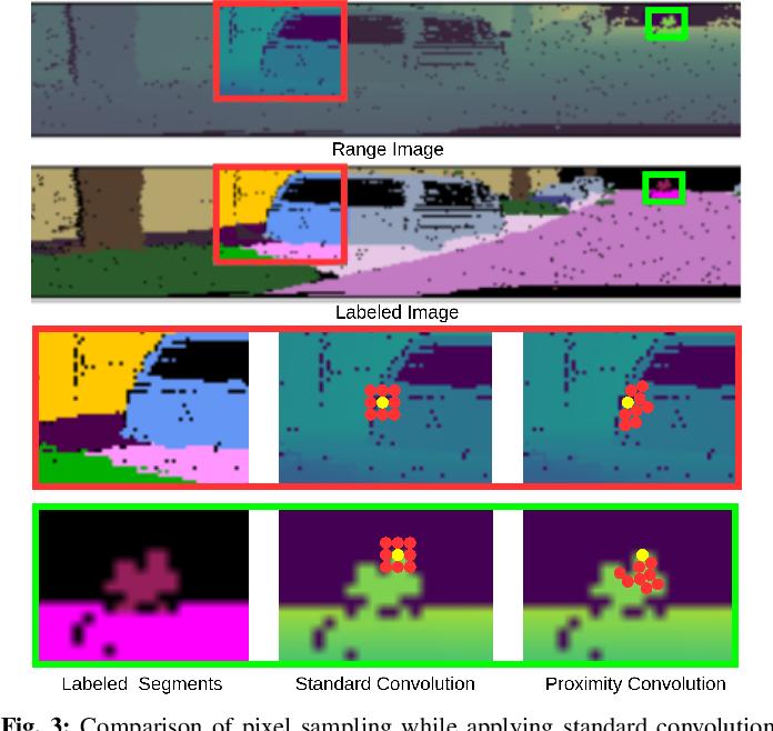 Figure 3 for EfficientLPS: Efficient LiDAR Panoptic Segmentation