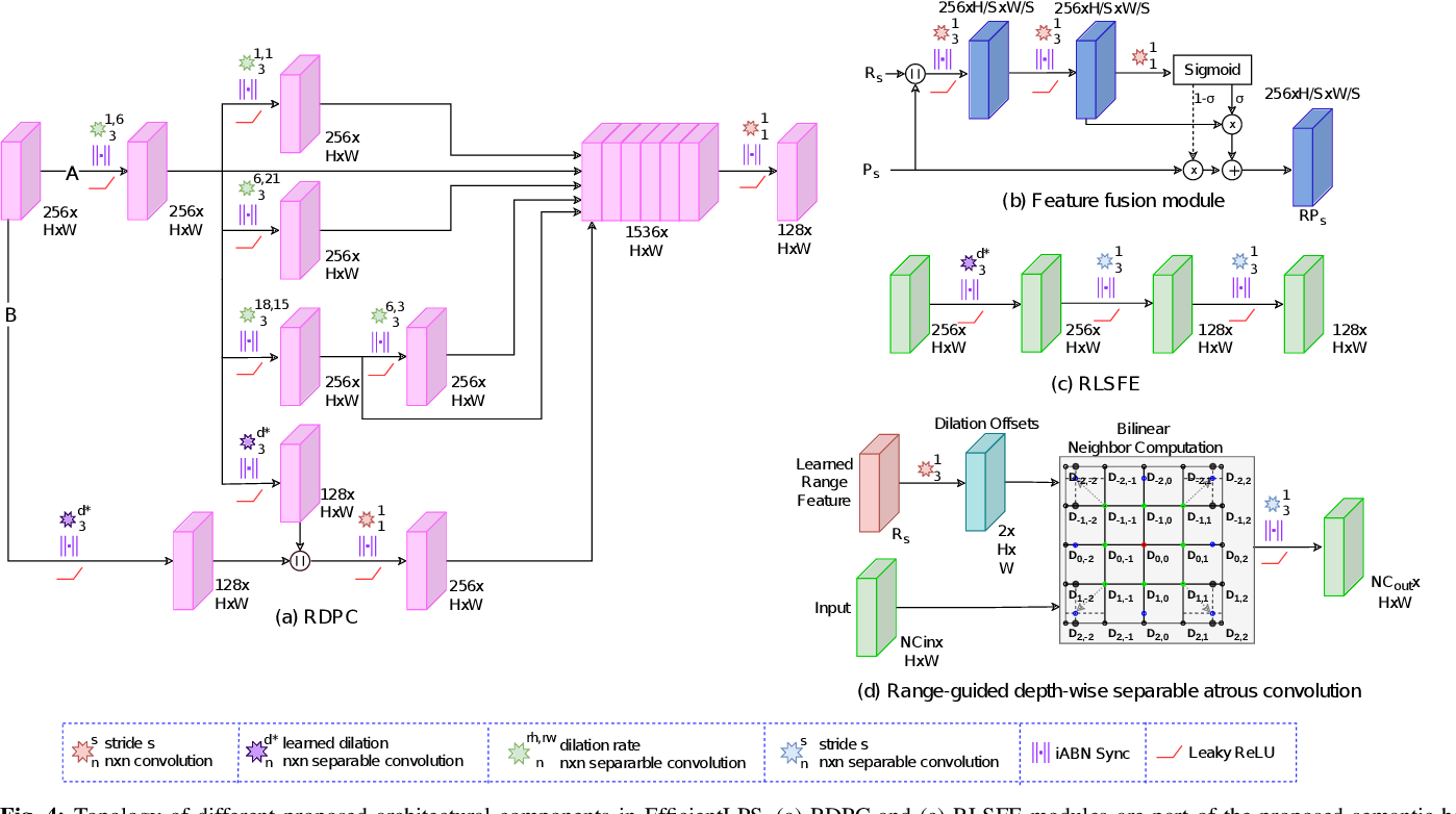 Figure 4 for EfficientLPS: Efficient LiDAR Panoptic Segmentation