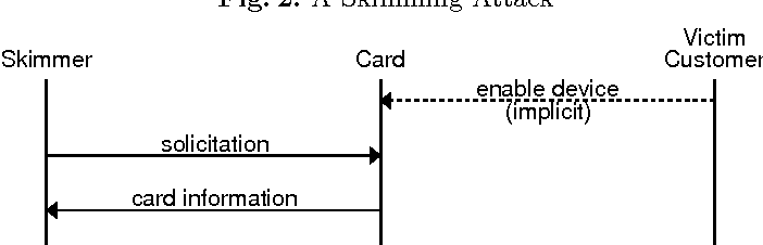 Figure 2 from Securing NFC Credit Card Payments Against Malicious