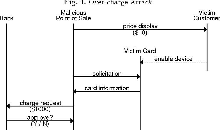 Figure 4 from Securing NFC Credit Card Payments Against Malicious