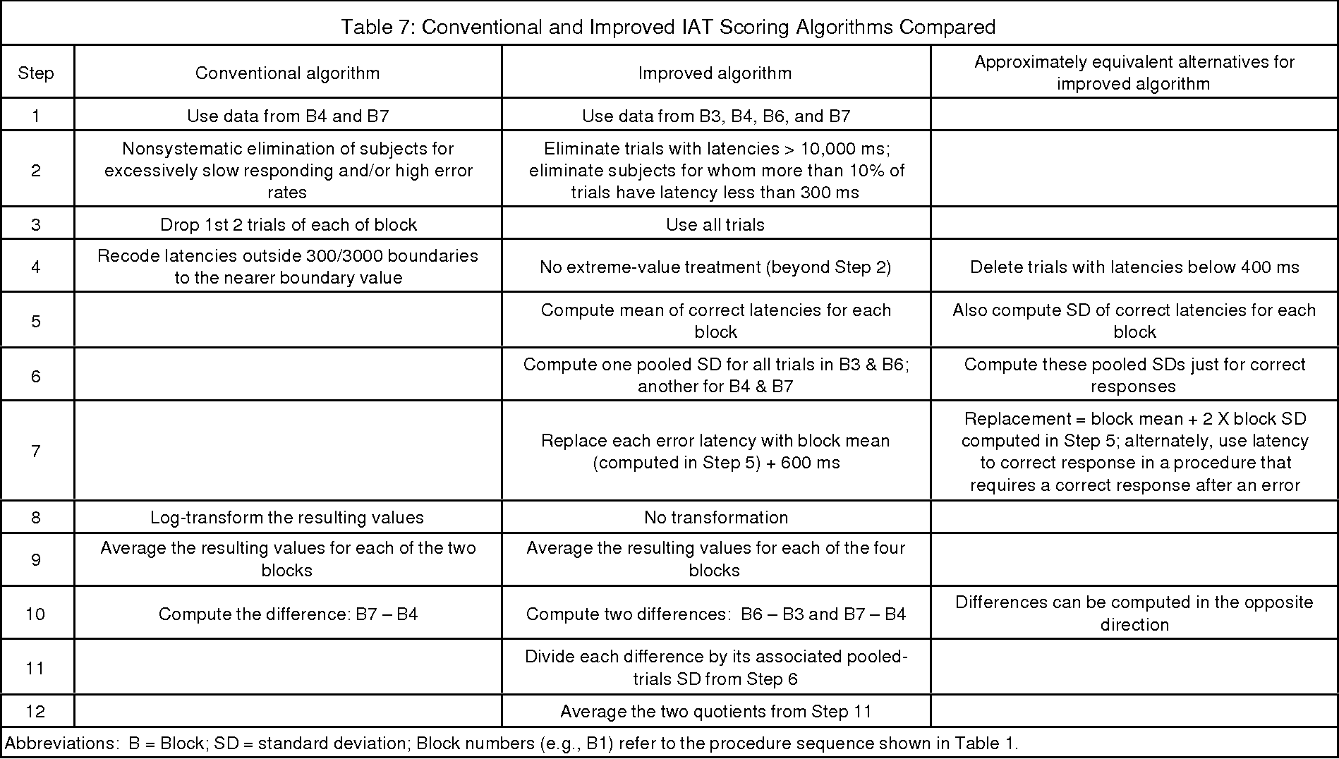 Table 7 from Running Head : IMPROVED SCORING OF THE IAT