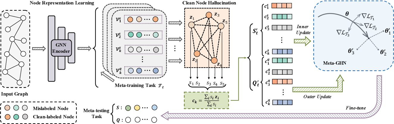 Figure 1 for Weakly-supervised Graph Meta-learning for Few-shot Node Classification