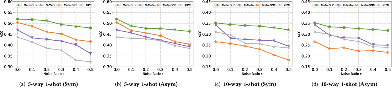Figure 4 for Weakly-supervised Graph Meta-learning for Few-shot Node Classification