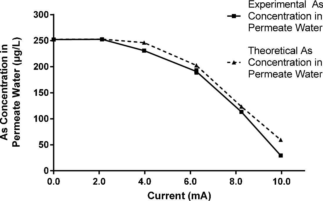 Figure 5 7 from An Improved Method of Arsenic (III) Removal By