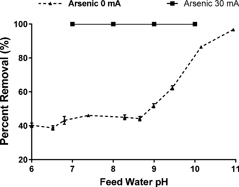 Figure 5 11 from An Improved Method of Arsenic (III) Removal