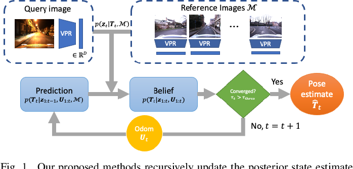 Figure 1 for Probabilistic Visual Place Recognition for Hierarchical Localization