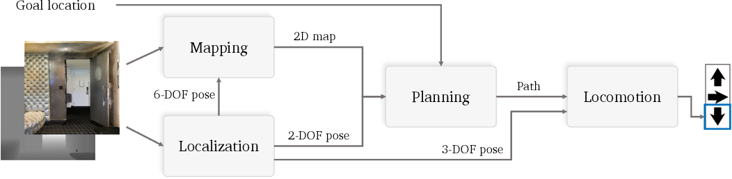 Figure 3 for Benchmarking Classic and Learned Navigation in Complex 3D Environments