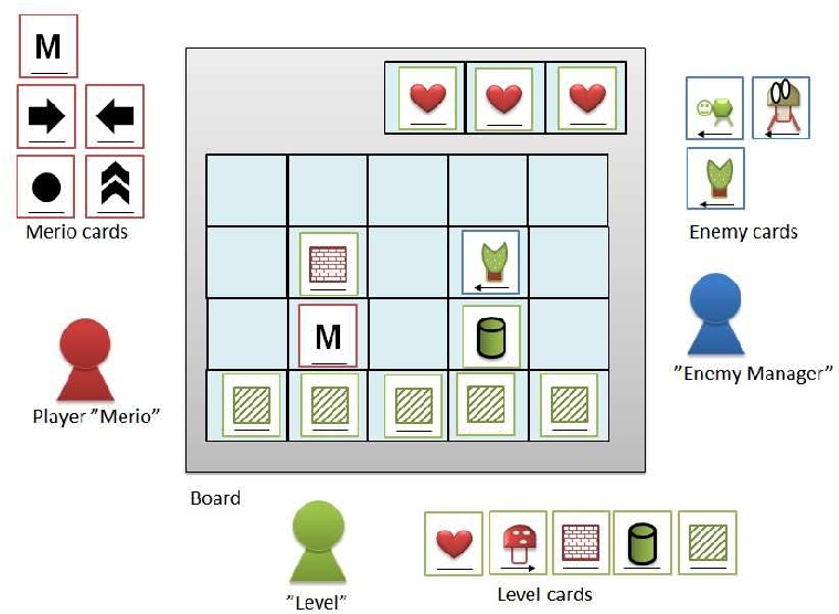 Figure 6 from Learning via Game Design: From Digital to Card