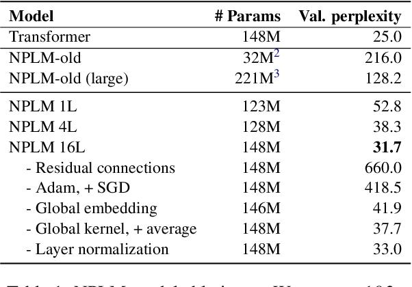 Figure 2 for Revisiting Simple Neural Probabilistic Language Models