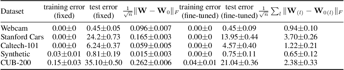 Figure 2 for Towards Understanding the Transferability of Deep Representations