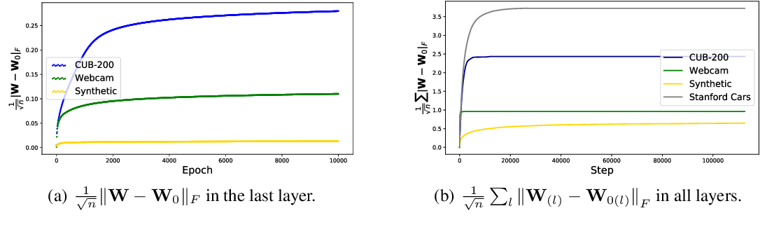Figure 3 for Towards Understanding the Transferability of Deep Representations
