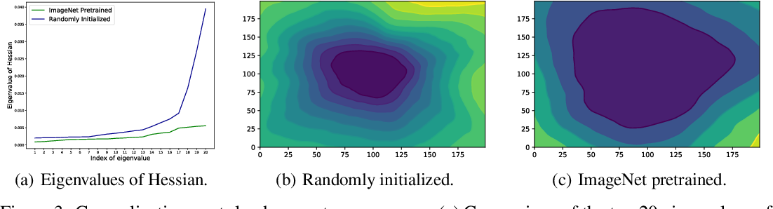 Figure 4 for Towards Understanding the Transferability of Deep Representations