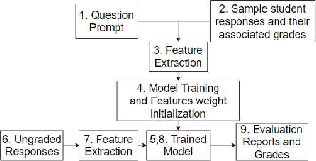 Figure 2 for Get It Scored Using AutoSAS -- An Automated System for Scoring Short Answers