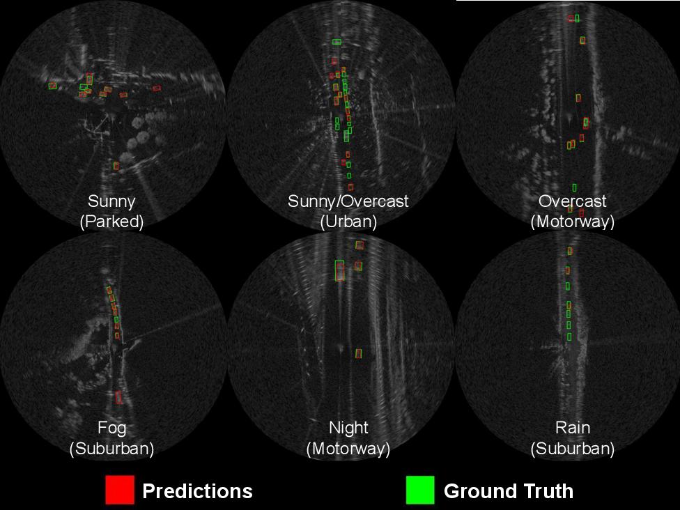 Figure 2 for RADIATE: A Radar Dataset for Automotive Perception