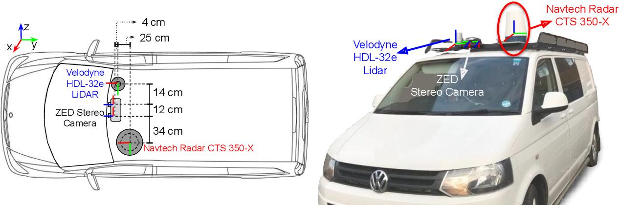 Figure 3 for RADIATE: A Radar Dataset for Automotive Perception