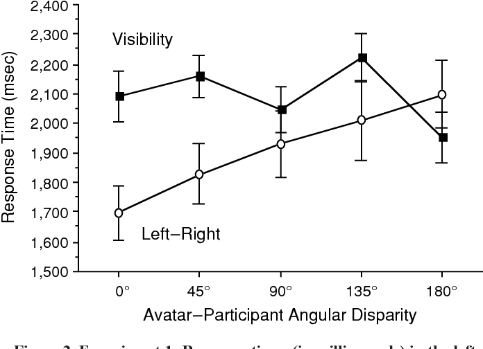 Figure 1 From Two Kinds Of Visual Perspective Taking Semantic Scholar