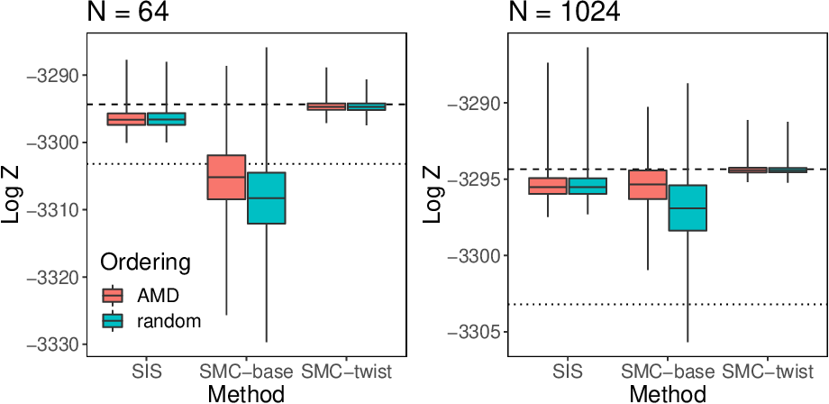 Figure 3 for Graphical model inference: Sequential Monte Carlo meets deterministic approximations