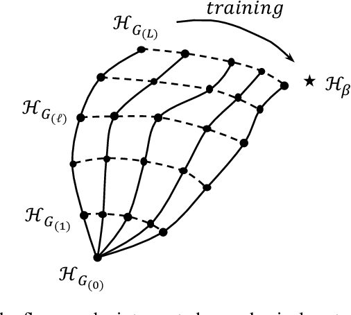 Figure 1 for Self-Supervised Learning of Generative Spin-Glasses with Normalizing Flows