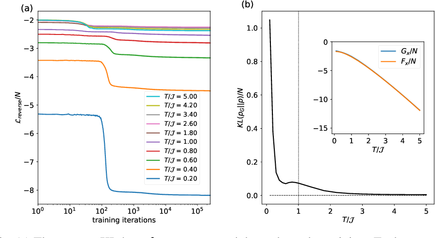 Figure 2 for Self-Supervised Learning of Generative Spin-Glasses with Normalizing Flows