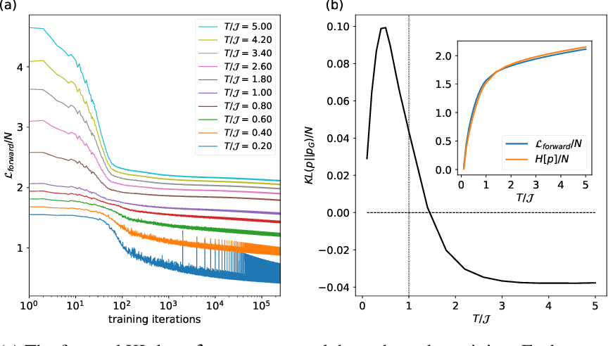 Figure 3 for Self-Supervised Learning of Generative Spin-Glasses with Normalizing Flows