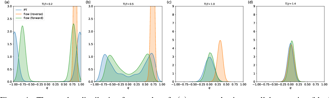 Figure 4 for Self-Supervised Learning of Generative Spin-Glasses with Normalizing Flows