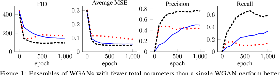 Figure 1 for Ensembles of Generative Adversarial Networks for Disconnected Data