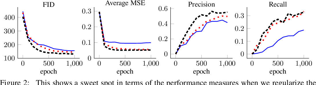 Figure 2 for Ensembles of Generative Adversarial Networks for Disconnected Data