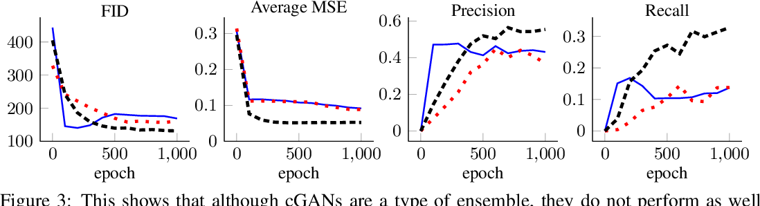 Figure 3 for Ensembles of Generative Adversarial Networks for Disconnected Data