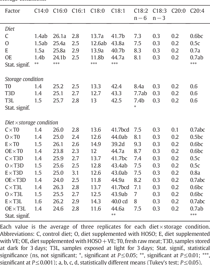 Table 2 Fatty acid composition of raw porkmeat (as % of total fatty acids), as related to diets and storage conditions.