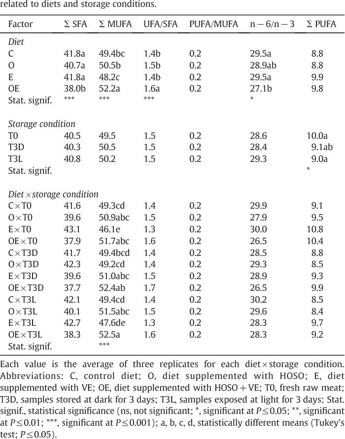 Table 3 Fatty acid classes (as % of total fatty acids) and their ratios present in raw pork meat, as related to diets and storage conditions.