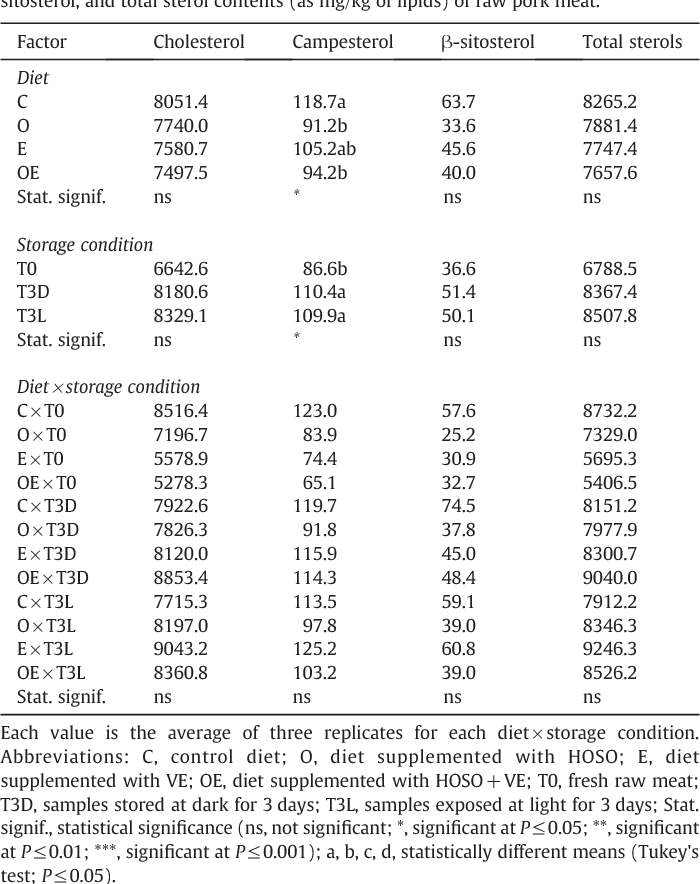 Table 4 Effects of diets and storage conditions on the average cholesterol, campesterol, βsitosterol, and total sterol contents (as mg/kg of lipids) of raw pork meat.