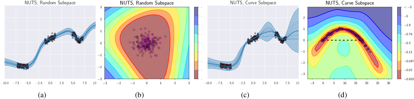 Figure 1 for Subspace Inference for Bayesian Deep Learning