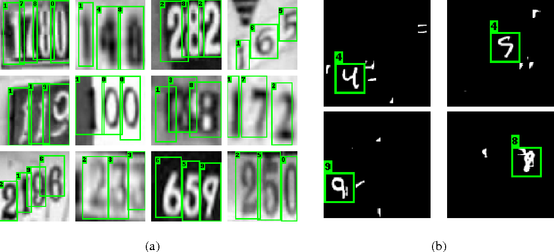 Figure 1 for Enriched Deep Recurrent Visual Attention Model for Multiple Object Recognition