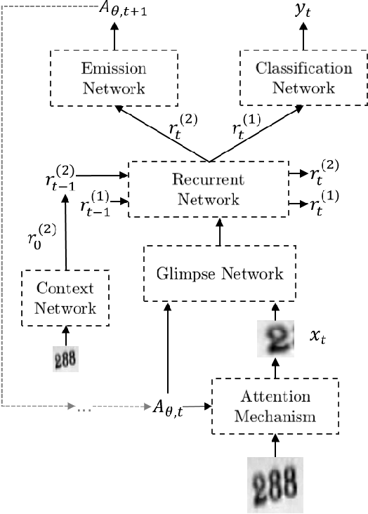 Figure 3 for Enriched Deep Recurrent Visual Attention Model for Multiple Object Recognition