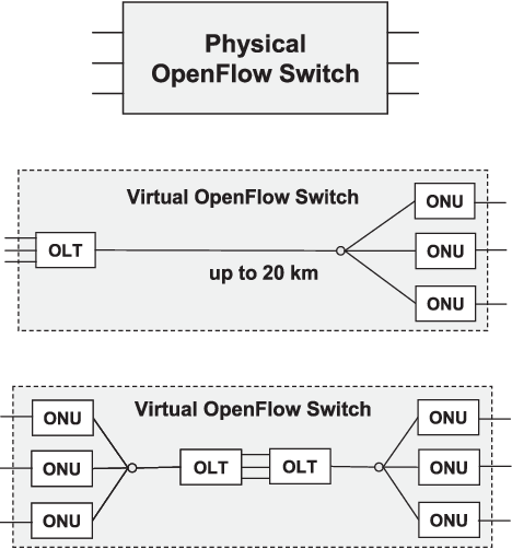 Figure 1 from Design and Implementation of a GPON-Based