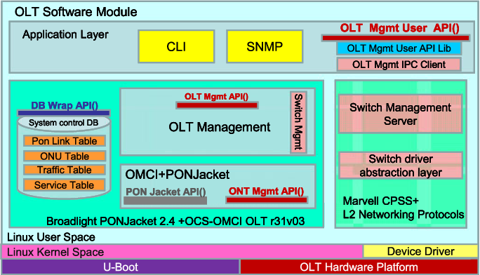 Figure 4 from Design and Implementation of a GPON-Based Virtual