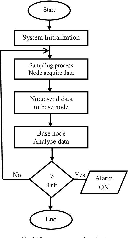 Figure 5 from Development of ESP32-based Wi-Fi Electronic Nose