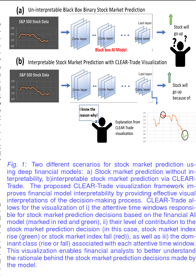 Figure 1 for Opening the Black Box of Financial AI with CLEAR-Trade: A CLass-Enhanced Attentive Response Approach for Explaining and Visualizing Deep Learning-Driven Stock Market Prediction