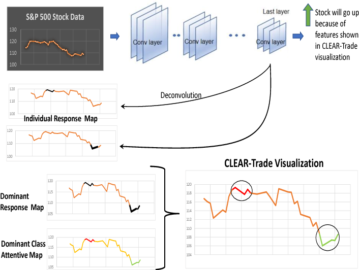 Figure 2 for Opening the Black Box of Financial AI with CLEAR-Trade: A CLass-Enhanced Attentive Response Approach for Explaining and Visualizing Deep Learning-Driven Stock Market Prediction
